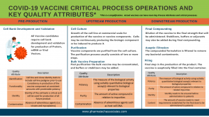 COVID-19 Vaccine Process Operations & Quality Attributes